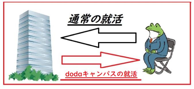 【Fラン就活生が解説】dodaキャンパスでオファーは来る?評判は?